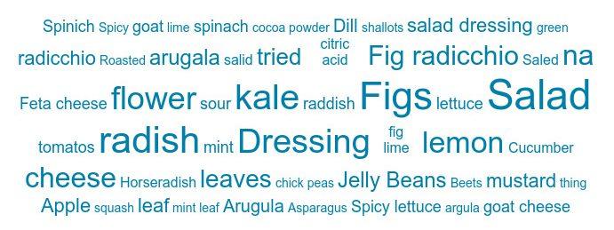 new-food-word-cloud